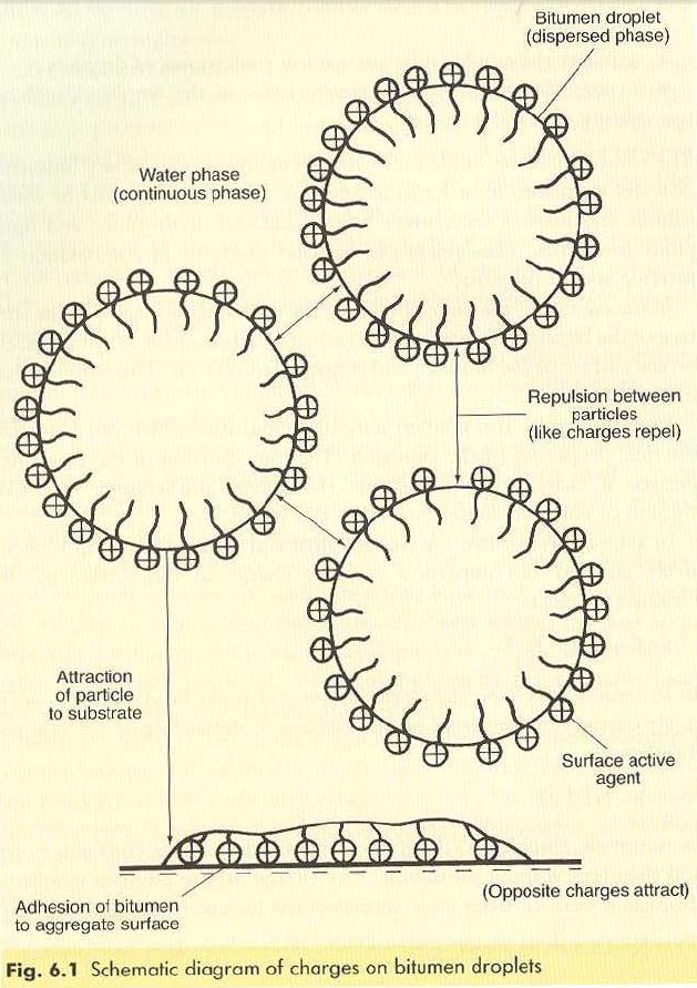 Schematic diagram of charges onbitumen droplets