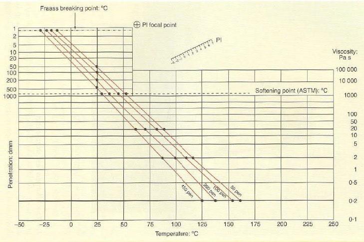 شکل 8: نمودار اطلاعات آزمون قیر، قیرهای با نفوذ متفاوت تولید شده از یک نفت خام