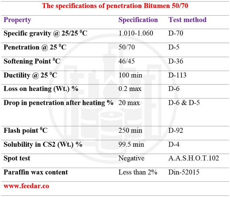 Bitumen 50-70 feedar