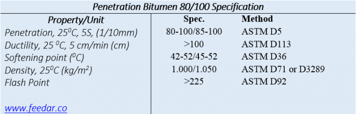 Bitumen+80-100+specification