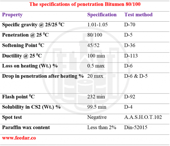 Bitumen 80-100 specification