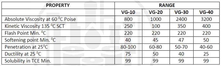 Classifaication of bitumenClassifaication of bitumen