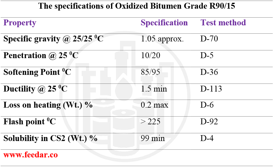 Oxidized Bitumen grade 90/15