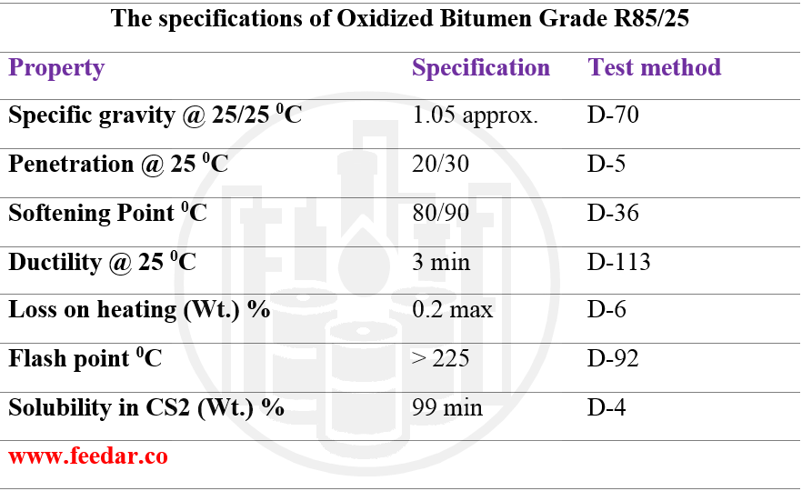 Feedar Esfahan Group Oxidized Bitumen Grade R85/25 from Iran Characteristics: